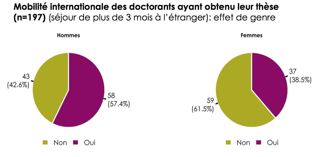 Mobilité internationale des doctorant(e)s. © FNRS