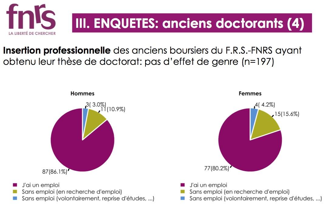 """Insertion professionnelle des anciens boursier(e)s FNRS, """"génération 2016""""."""