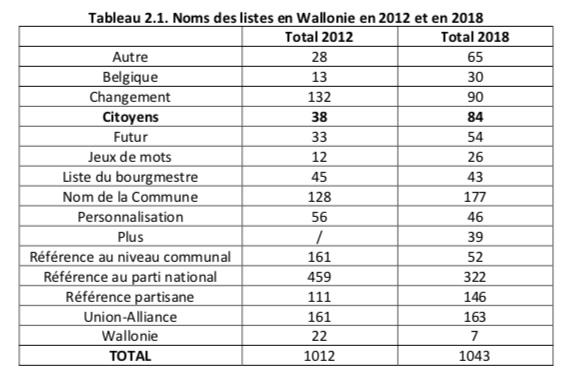 Noms des listes en Wallonie.