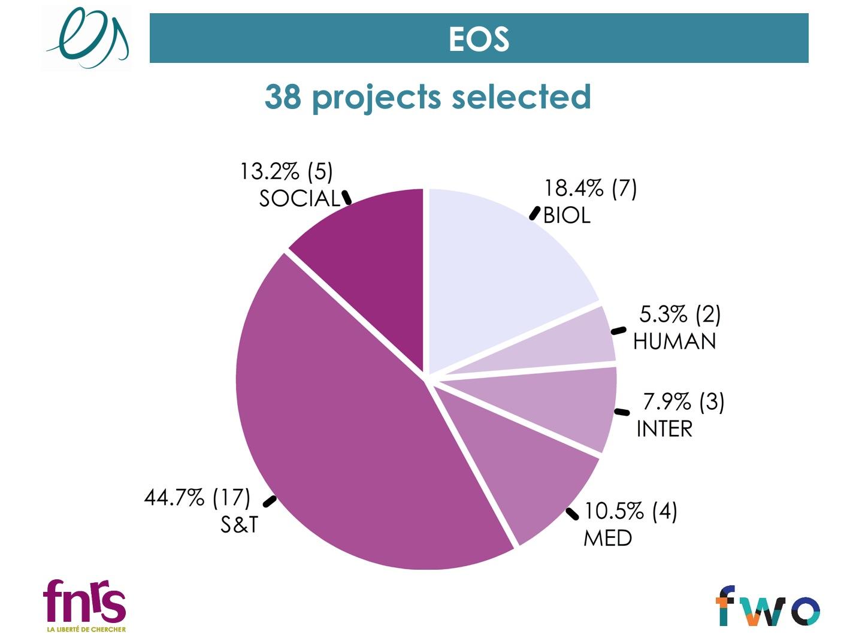 Répartition par domaine scientifique des 38 projets EOS financés.