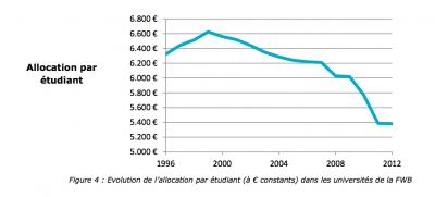 Evolution du montant réel de l'allocation publique pour les étudiants universitaires en Belgique francophone. © CREF