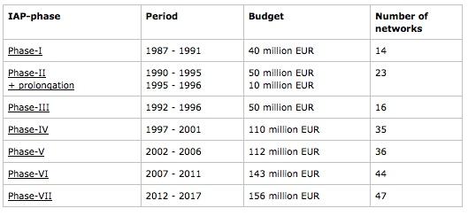 Le programme des PAI a été lancé en 1987. Il compte jusqu'à présent sept phases de cinq ans chacune. En trente ans, l'Etat fédéral y a consacré 670 millions d'euros.