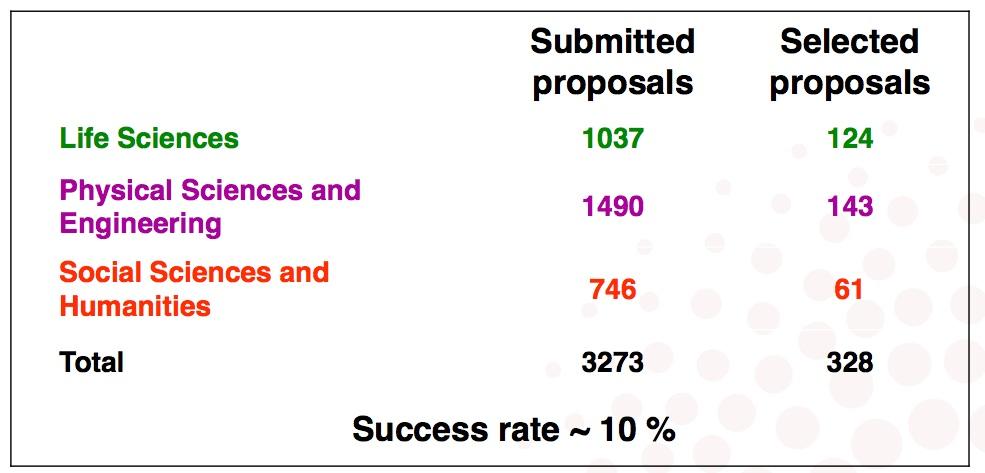 Starting grants 2014 de l'ERC: seuls 10 % des projets sont financés.