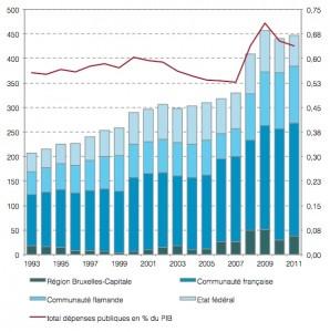 Évolutions de la répartition et intensité des dépenses publiques en R&D de la Région de Bruxelles-Capitale élargies aux communautés française et flamande et au fédéral (millions d'Euros courants et % PIB). Source : Belspo et calculs du Pr Devillé