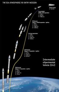 Déroulement de la première partie de la mission IXV © vue d'artiste ESA.