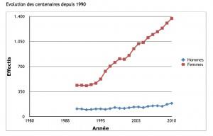 Evolution du nombre de centenaires en Belgique