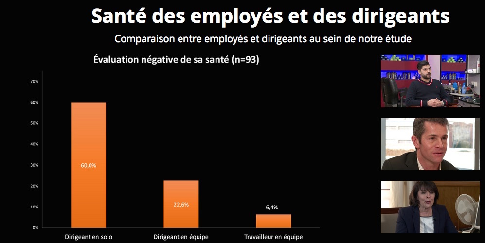 """Evaluation négative de la santé face au travail. Tableau tiré du webdocumentaire """"Petits commerces bruxellois""""."""