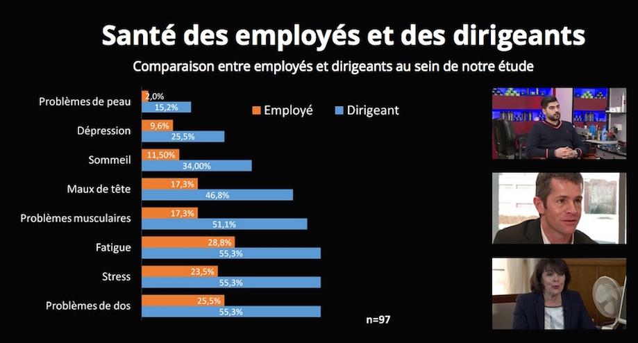 """Nature des problèmes de santé les plus fréquents chez les travailleurs dans les petits commerces bruxellois. (source: webdocumentaire """"Petits commerces bruxellois"""")"""