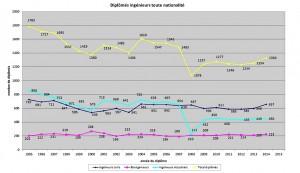 Evolution du nombre de diplômes d'ingénieur décernés en Fédération Wallonie-Bruxelles. (Cliquez pour agrandir)