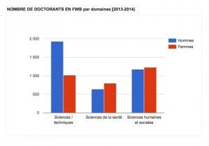 Doctorants en FWB par domaines et par genre (2013-2014). Cliquer pour agrandir