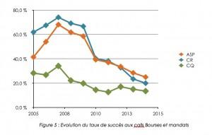 Evolution du taux de succès aux « calls » des bourses et mandats (F.RS.-FNRS). ASP = aspirants, CR = chargé de recherche (post-doctorat), CQ = chercheur qualifié (chercheur permanent). Cliquer pour agrandir