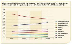 La proportion de docteurs employés à l'université diminue avec le temps écoulé depuis l'obtention de leur thèse de doctorat. (source: « Careers of Doctorate Holders ») Cliquer pour agrandir