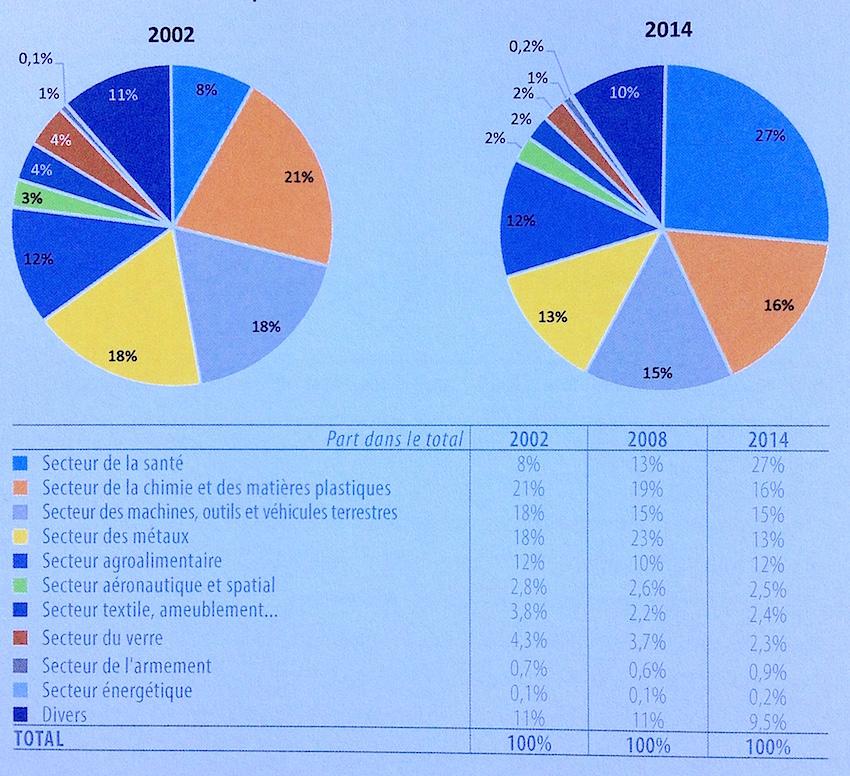 Répartition des exportations wallonnes par secteurs d'activité (2002-2014).