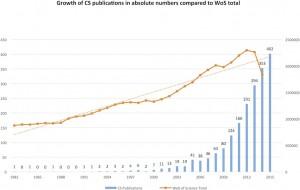 Evolution du nombre de publications scientifiques basées sur des données acquises pu traitées avec l'aide du public ,selon l'étude de 2016 « What Is Citizen Science? – A Scientometric Meta-Analysis », de Christopher Kullenberg et Dick Kasperowski (Université de Göteborg/Suède).