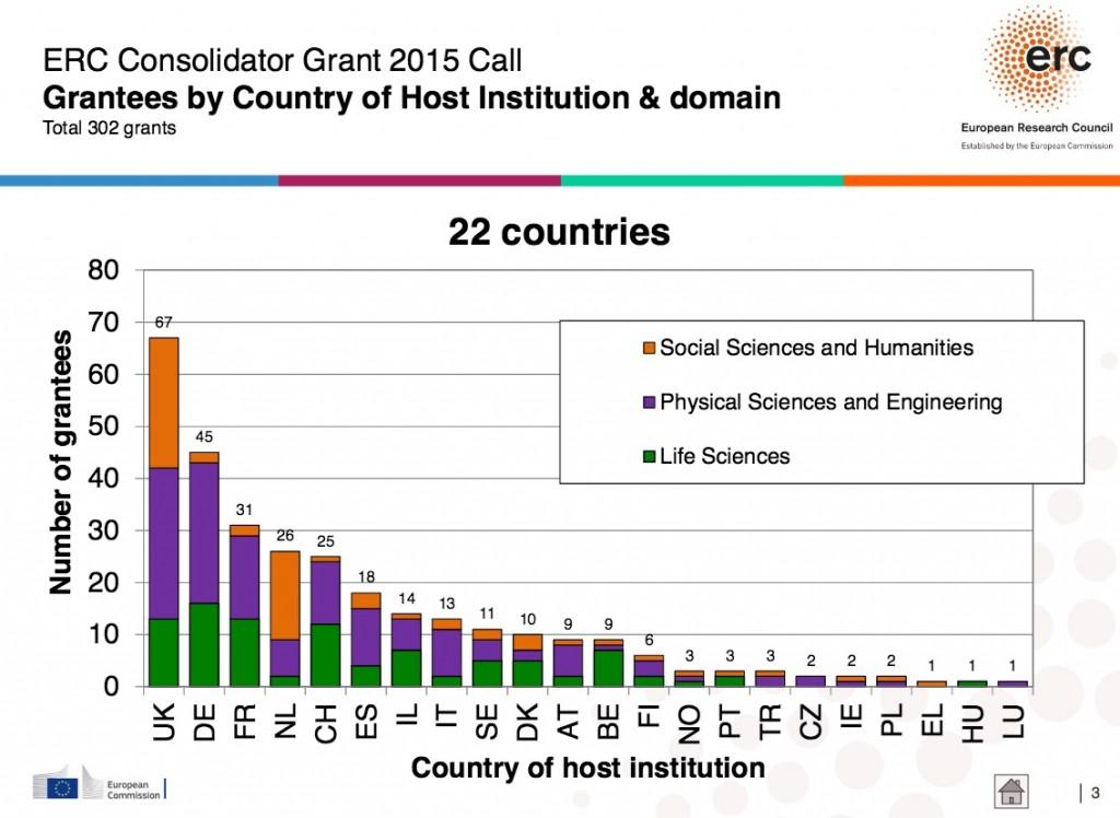 fevrier 2016 resultats Consolidator grants