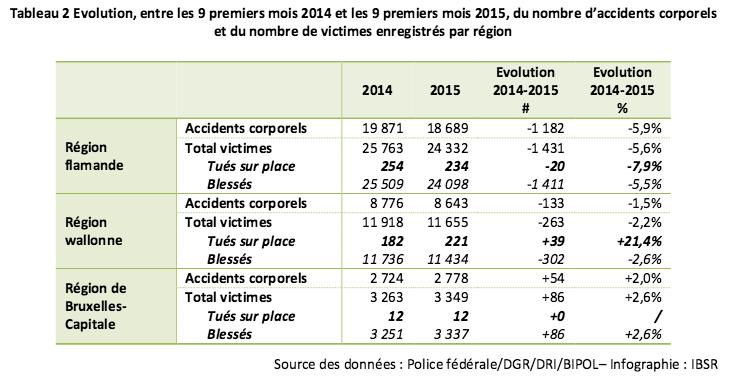 tues sur les routes belges source IBSR