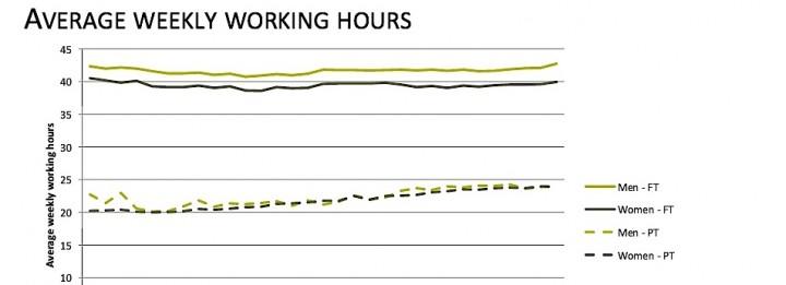 UNE Graphique temps de travail Belgique