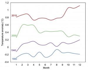 Variation saisonnière de la température de l'air en surface en 1880, 1940, 2000 et 2015 en degré Celsius par rapport à la période de référence 1951-1980.