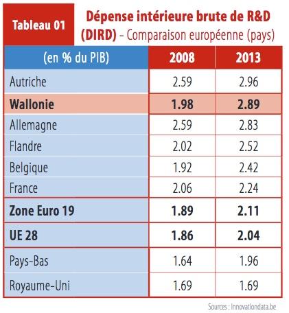 """Evolution des dépenses en R&D en Wallonie. (source: """"Etudes 2016 sur la situation de l'Entreprise/Portraits des entreprises en Wallonie - Evolution"""")"""