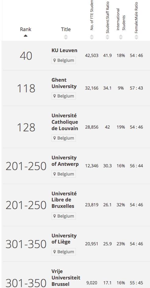 d-rankings-donnees-generales-belgique