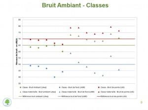 Moyennes du bruit ambiant dans les écoles bruxelloises étudiées.