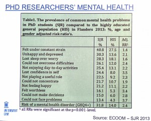 La santé mentale des doctorants en Flandre. (Cliquer pour agrandir)