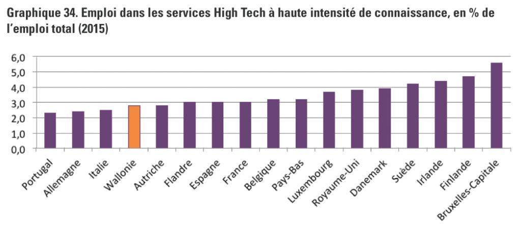 Localisation des emplois High-Tech