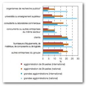 Différences entre l'agglomération bruxelloise et les autres grandes agglomérations belges (Anvers, Charleroi, Gand et Liège) en matière de collaboration avec des universités ou autres établissements d'enseignement supérieur et avec des organismes de recherche publics. (Cliquer pour agrandir).