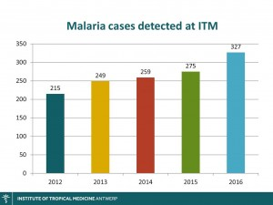 Malaria cases detected at ITM Antwerp