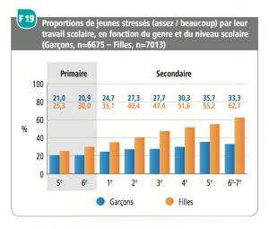 Stress scolaire. Répartition par âges et par genre. Cliquer pour agrandir.