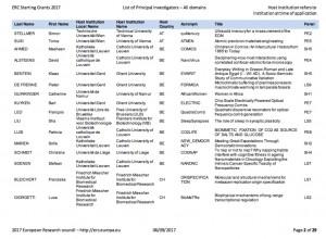 Liste des lauréats belges Starting Grants 2017/ERC.