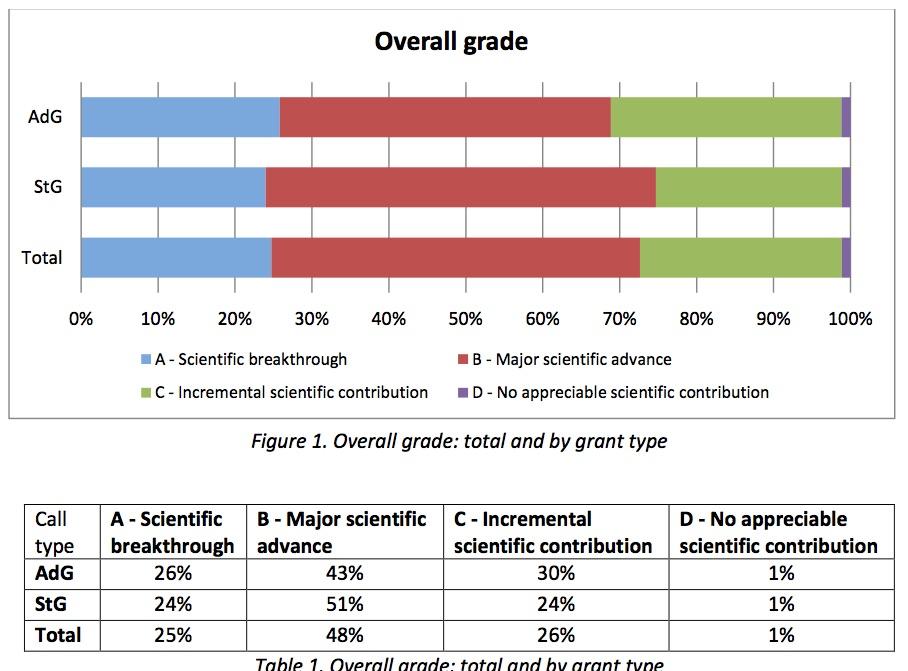 ERC evaluation tableau UN