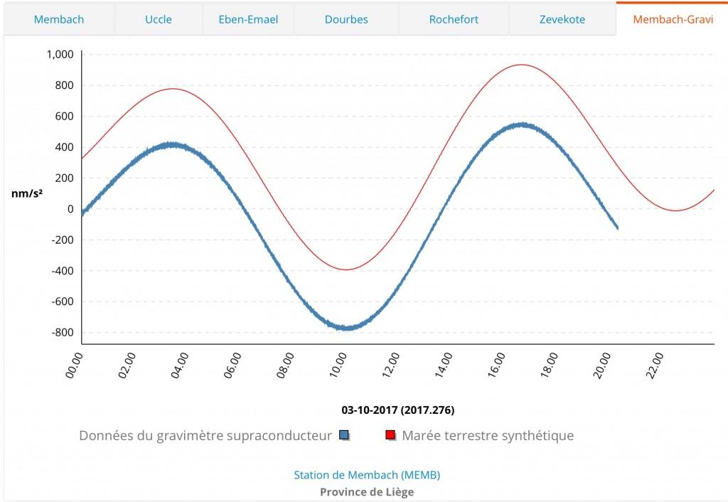 Mesures de la fluctuation de la gravimétrie à Membach pour la journée du 3 octobre 2017.