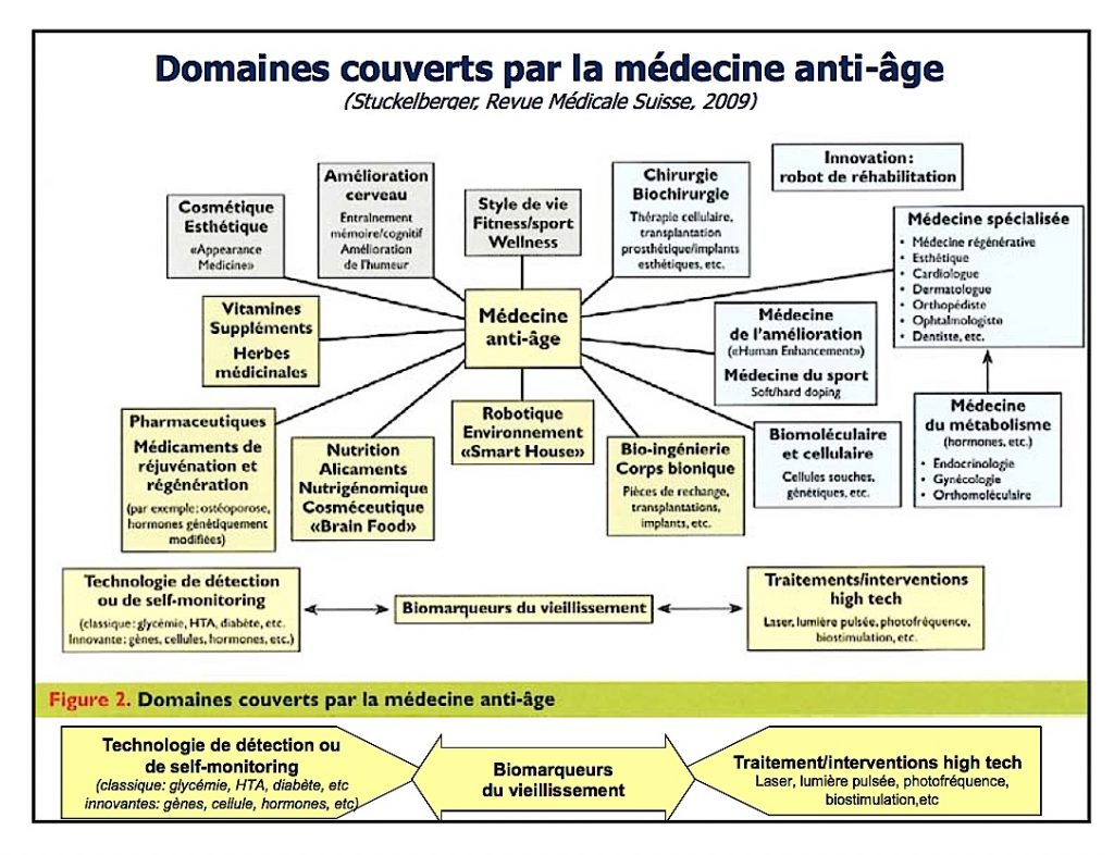 Vieillissement, médecine anti-âge et domaines de recherche. Cliquer pour agrandir